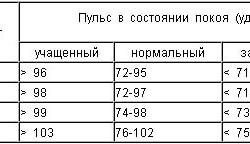 Изменения пульса в течение дня