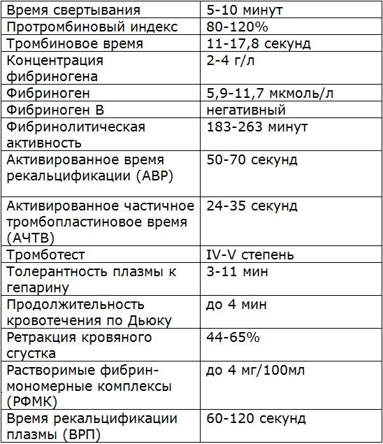 Биохимический анализ крови показатель пти - 50 правила предаставления вызова на сессию