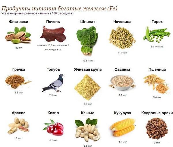 В каком фрукте больше всего железа? В каких овощах много железа?